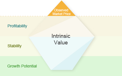 Observed Market Price, Intrinsic Value (Profitability,Stability,Growth Potential)